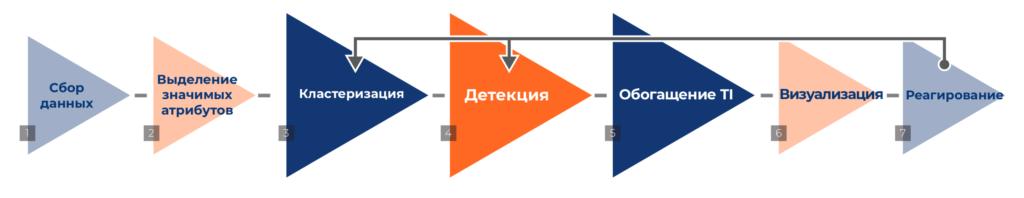 Алгоритм работы SecBI