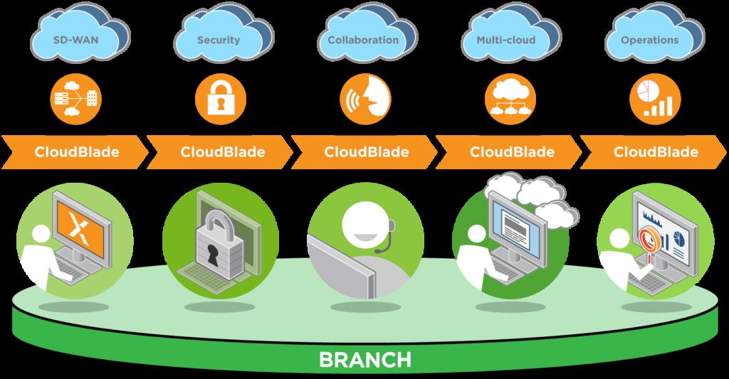 Концепция облачных блейдов CloudGenix