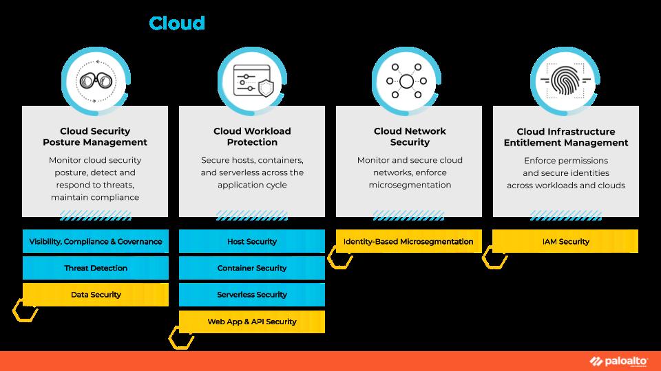 Платформа облачной безопасности Prisma Cloud