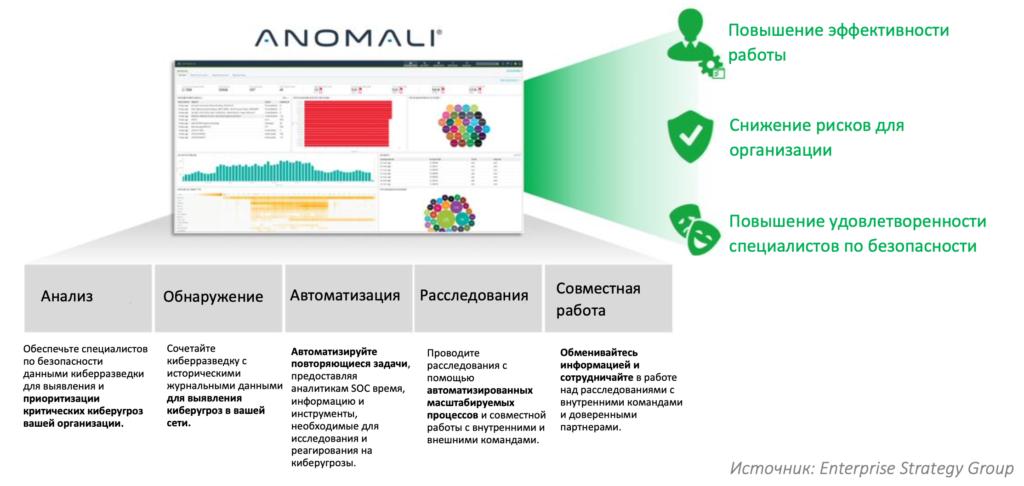 Платформа киберразведки Anomali