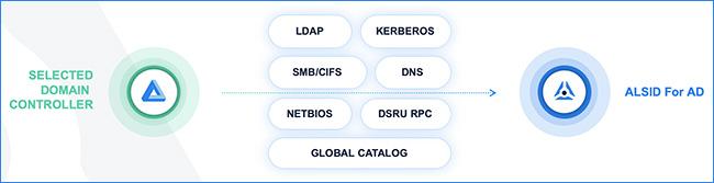 Alsid использует стандартные протоколы LDAP, Kerberos, SMB/CIFS, DNS, NetBIOS, DSRU RPC, GC для оценки и коррекции проблем с безопасностью Active Directory
