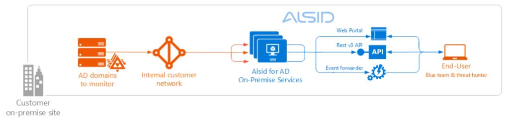 Защита Active Directory