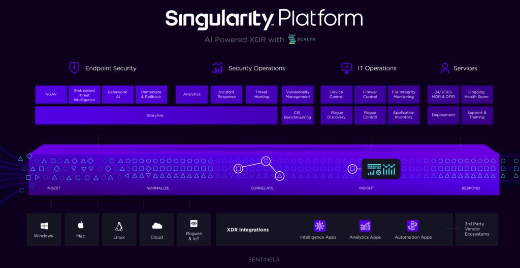 Платформа SentinelOne Singularity